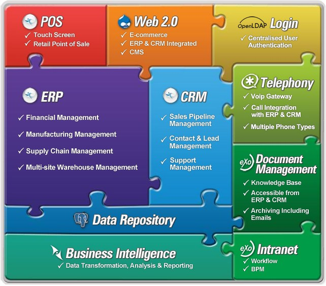 2.4 Involved Technologies Figure 2.10: Overview of ADempiere Business Suite features.