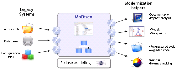 2 Foundations 2.4.7 MoDisco MoDisco is a generic and extensible framework for model-driven reverse engineering. It is primarily designed to support legacy software modernization.