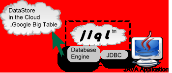 Figure 5.1: jiql between a Java application and Google s DataStore API.