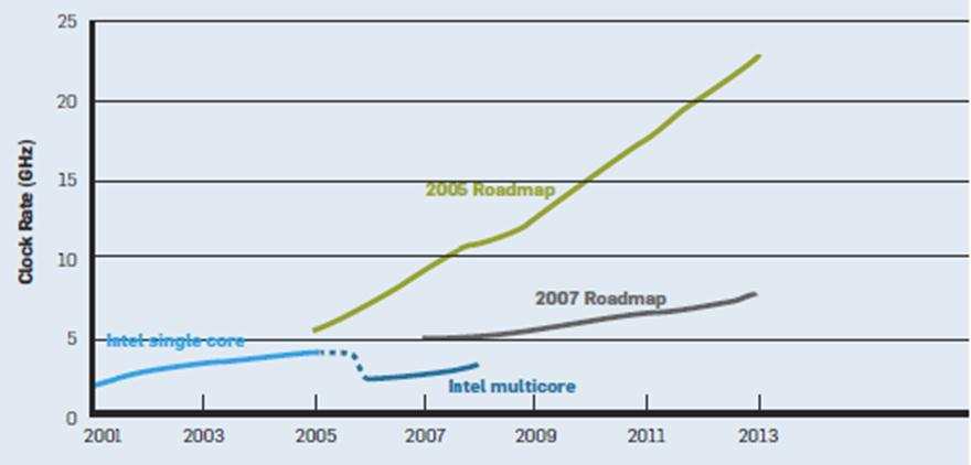 Increasing performance lead to CPUs that were fast but inefficient.