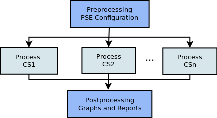 Figure 3: Typical FEM Case Study. Figure 2: Schema of the proposed PSE SaaS in relation to the typical Cloud service models. of parameters and each of them has its own variation interval.