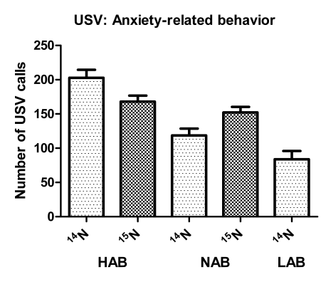 15 N metabolic labeling 5.2.1.1 Anxiety-related behavior Anxiety-related behavior was assessed on PND 5 by USV (see 3.3.2.1) and on PND 49 by EPM (see 3.3.2.2). USV calls (Fig. 5.1A) and % time spent on the open EPM arms (Fig.