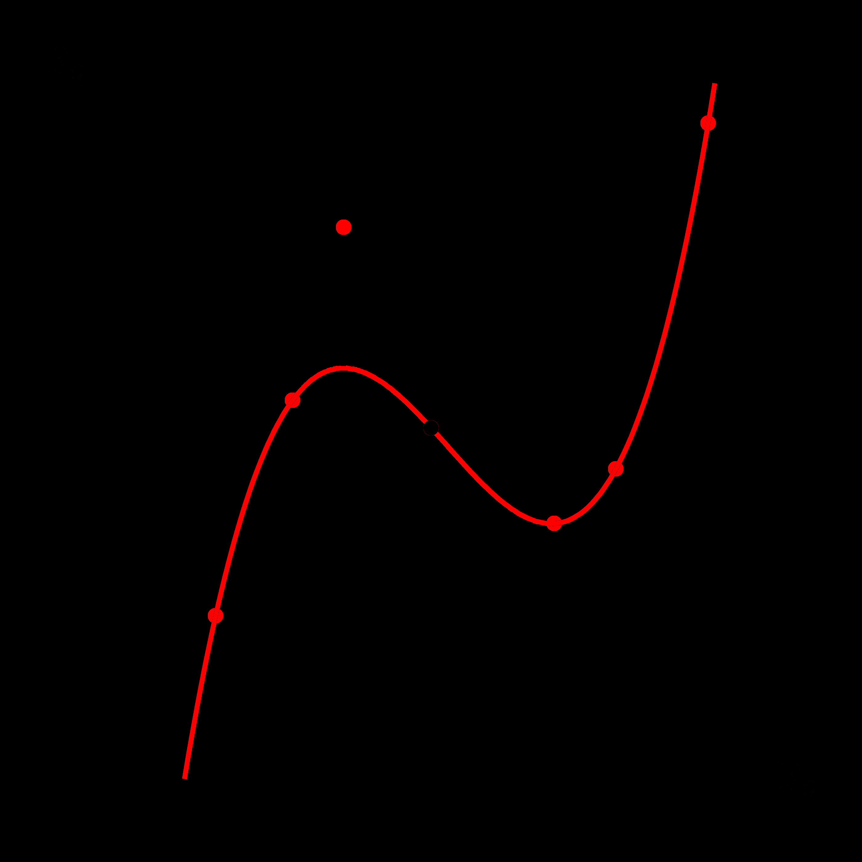 3.1. The Fuzzy Vault Scheme 39 (a) Polynomial encoded by genuine points (red) which are hidden by chaff points (black) (b) Erroneous unlocking points (red) and reconstructed polynomial (red).