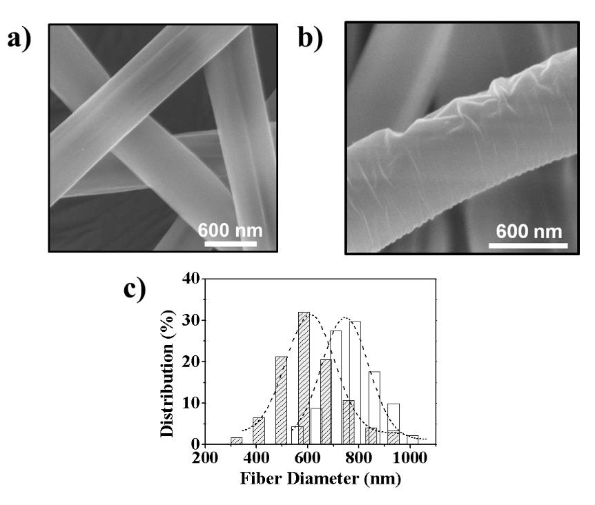 Preparation of biodegradable scaffolds incorporating non-electrospinable polymers FIGURE 5.1.6 SEM micrographs of morphological details of PHMB 2.5 before (a) and after immersion in ethanol (b).