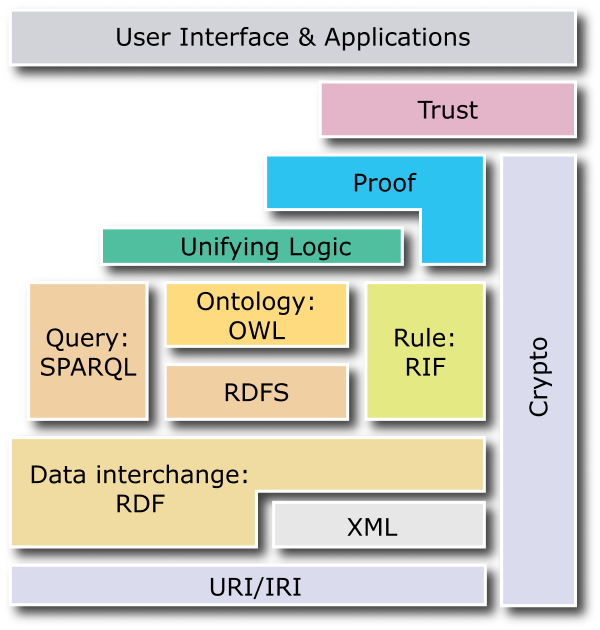 SOFTWARE COMPONENTS - 37 Figure 2.8: W3C's Semantic Web layer cake diagram.