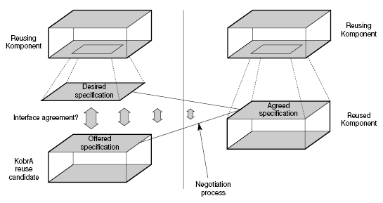 46 - FOUNDATIONS Figure 2.11: A simple component-based software development process as proposed by [Som06]. This approach is based on classic sequential process models such as the V model.
