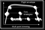 Model Based Control Design Trim and Linearize 9 Trim applications: Computation of performance data: - Flight envelope parameter configurable (Altitude, Velocity, Center of gravity, flap