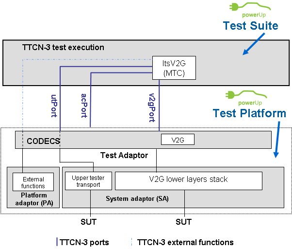 1570 1571 1572 1573 1574 1575 1576 Figure 35 FP7 PowerUp System Architecture For more details on FP 7 PowerUp Conformance testing, refer to the PowerUp Deliverable 6.