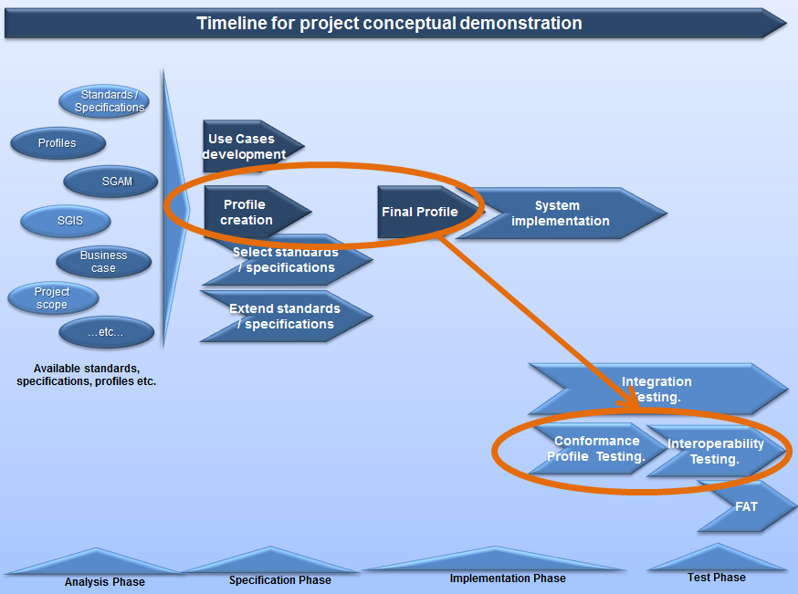 1961 1962 1963 1964 1965 1966 1967 1968 1969 1970 1971 1972 1973 1974 Figure 43 timeline for project conceptual demonstration After that it is necessary to identify available standards and profiles,