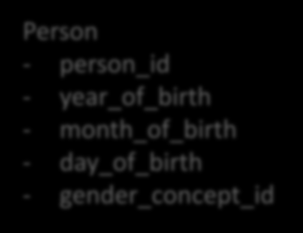 A common structure Person - person_id - year_of_birth - month_of_birth - day_of_birth - gender_concept_id A common vocabulary