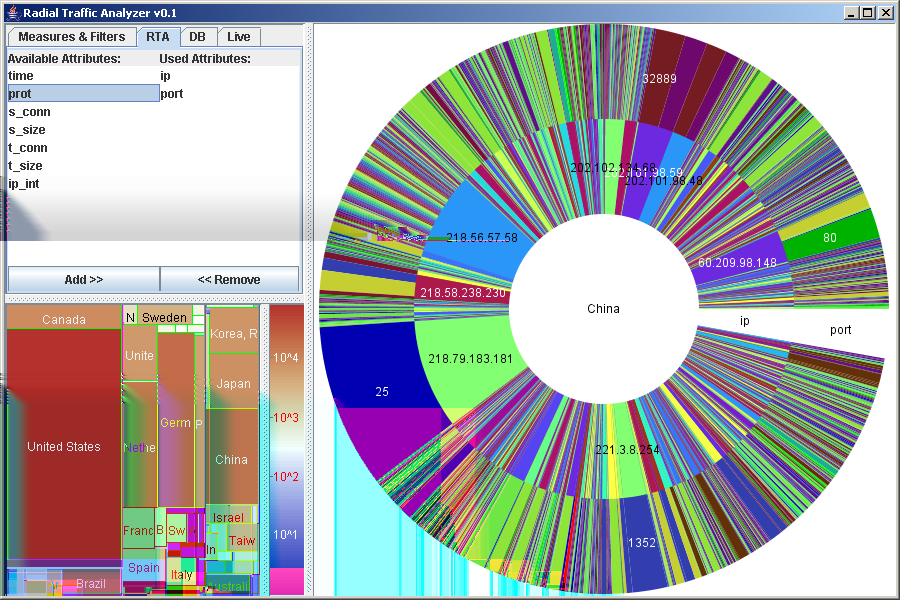 Figure 4: Integrated System View of RTA: On the bottom left attributes of the data set can be added as additional rings.