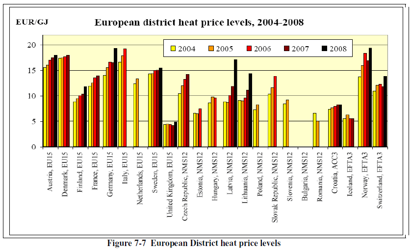 DH cost level published by the European