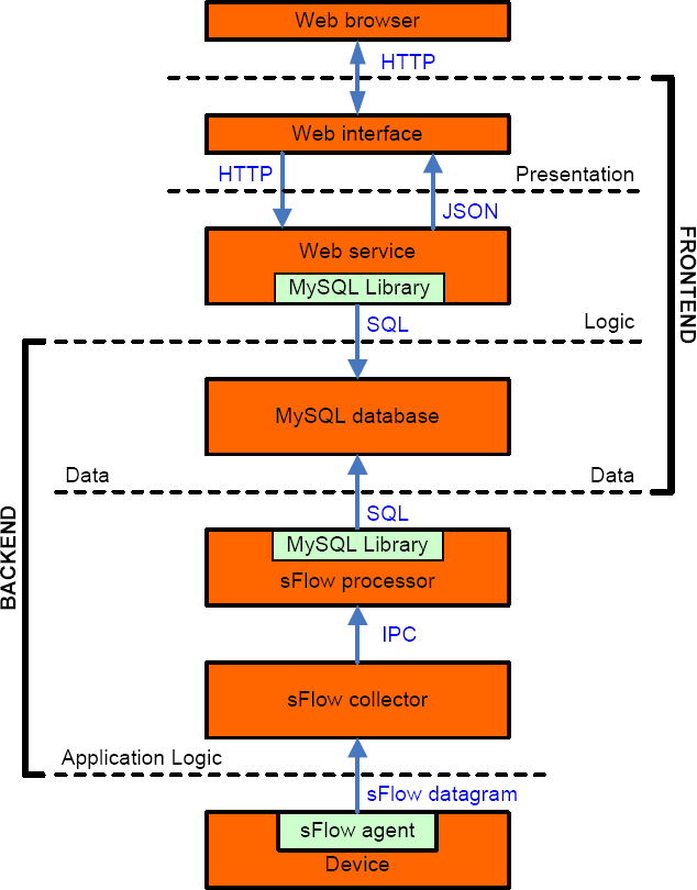 Figure 1. Overview of the system architecture 3.1. Data collection The process of collecting data involves receiving and temporarily storing samples until they are ready to be processed.