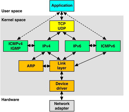 com Abstract- Computer software that can intercept and log traffic passing over a digital network or part of a network is better known as packet sniffer.