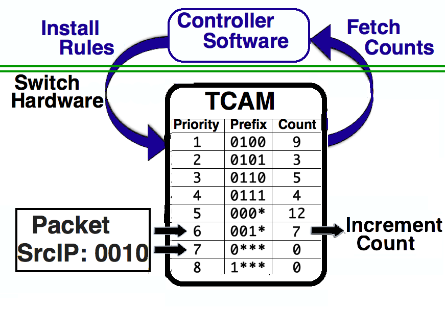 Figure 1: Illustration of the measurement framework. fice accuracy in exchange for a low-overhead, commodity solution.