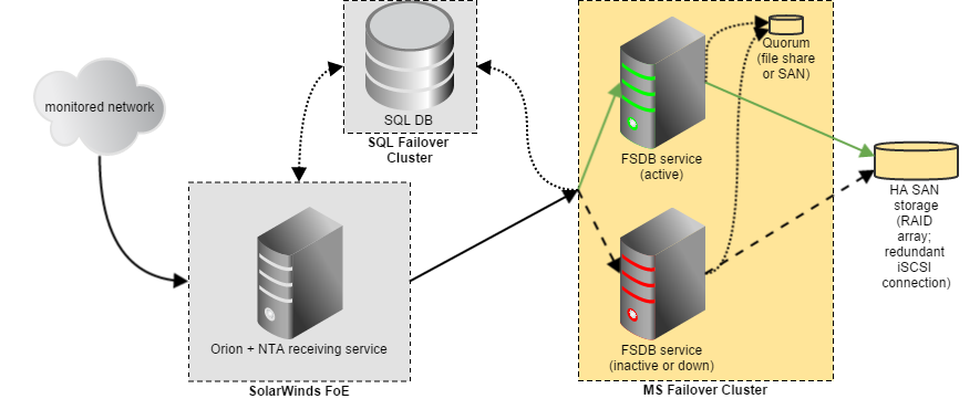 Setting up Remote NTA Flow Storage Database Covered by MS Failover Cluster The failover system automatically assumes the primary server functions only in the following cases: NTA Flow Storage
