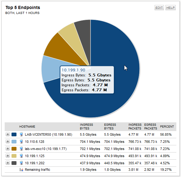 Pie Charts Example: The following chart divides traffic among the top five top endpoints. The largest traffic flow is from LAB VCENTER50 (10.199.1.90) and is 56.85% of the total traffic flow.