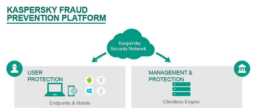 For many years, Kaspersky Lab has been developing technologies for protection against all types of cyberthreats, including those targeting the financial sector.