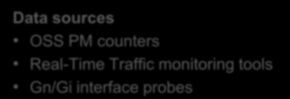 Indicator: Hourly Share of Daily Traffic Share of Traffic (UL/DL) per Hour of Daily Traffic Busy hour is 7% of daily traffic OSS PM counters Real-Time Traffic