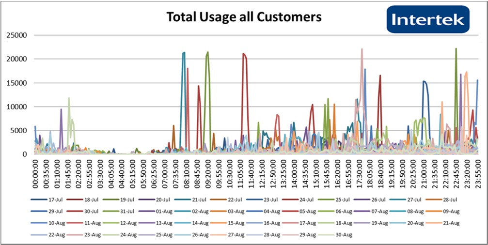 Figure 3. Total network usage by all customers measured at the individual household level, measured in kbps. Source: SEAD 2014.