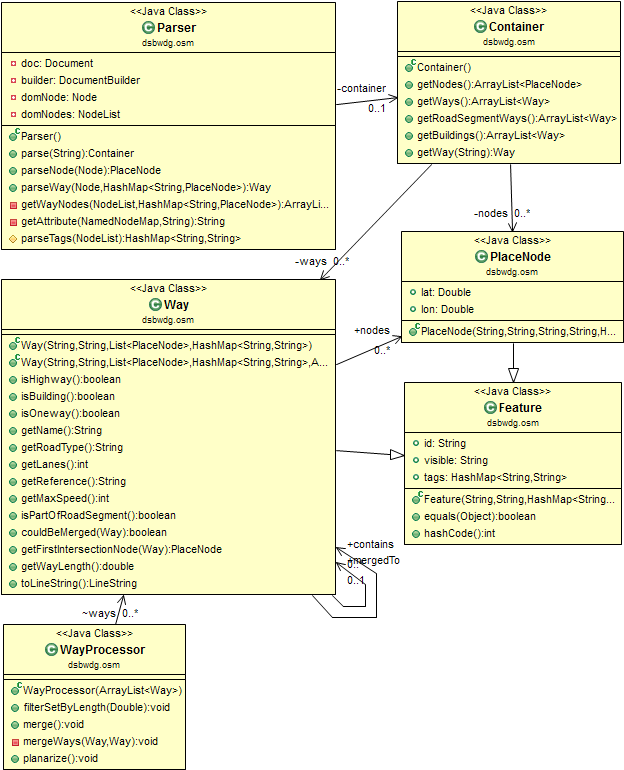 Figure 7: UML schema of