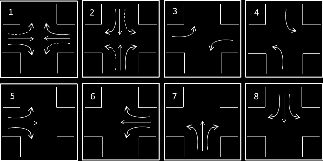 (a) (b) Figure 3.1: Intersection layouts used in numerical and empirical experiments. Figure 3.2: The 8 trac signal phases considered in the intersection layout shown in 3.