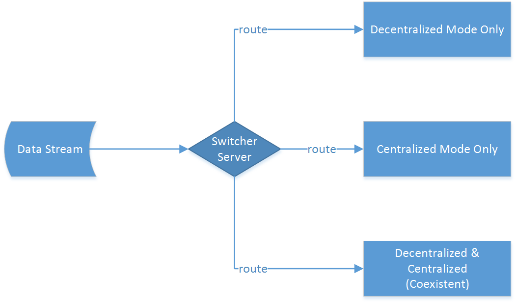 3.4. Summary 28 Figure 3.3: Switcher Server Design multi-agent layer arriving at each independent agent for feature and pattern extraction.