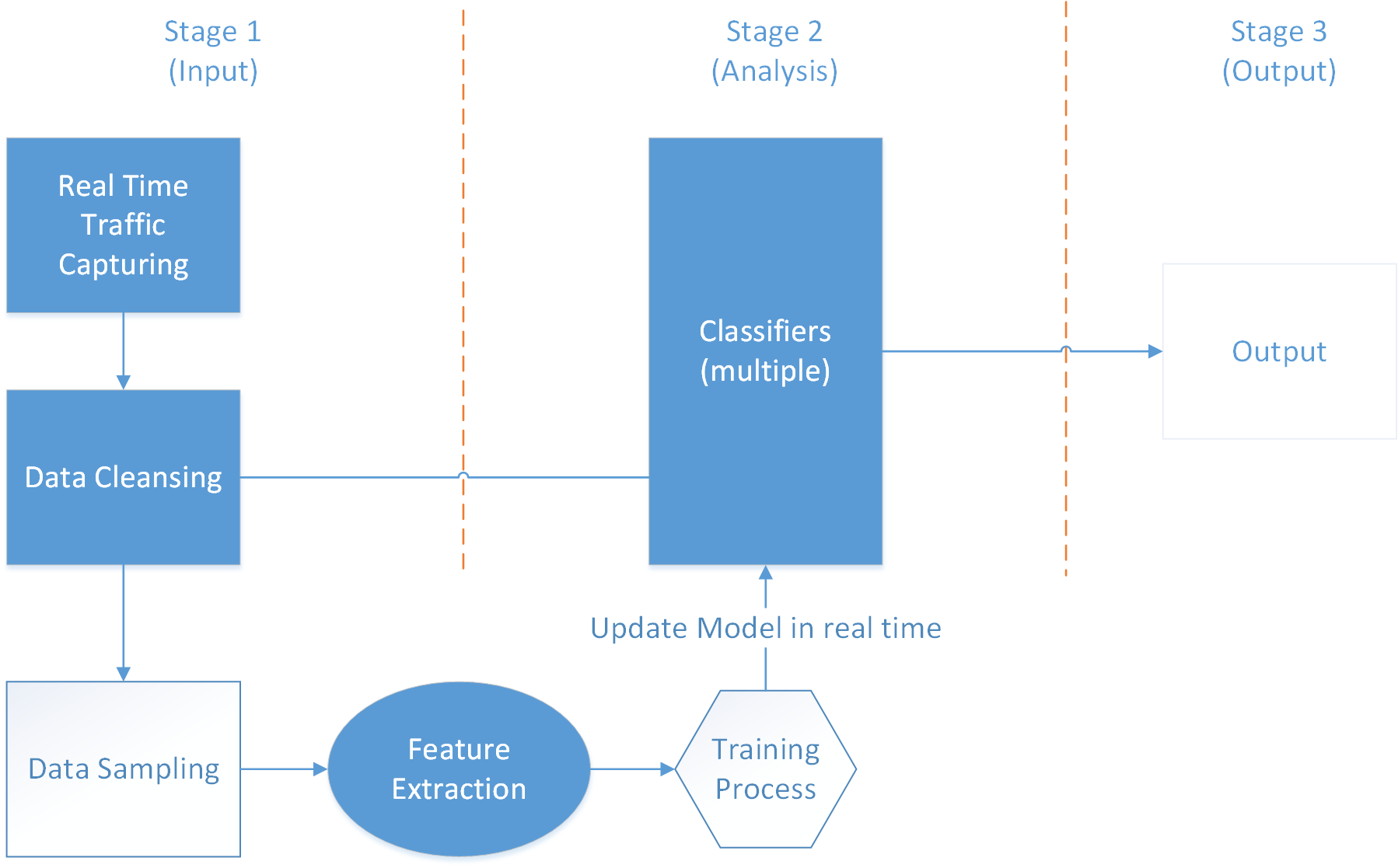 7.2. Future Work 64 Figure 7.1: A proposed model for analyzing real-time traffic we have been using offline data rather than real online data for concept proven.
