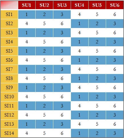 (3) In case of an SU failure, the SU with the next highest rank will get an assignment. For example, according to Table 1, if SU1 fails then SI1 will lose one of its active assignments.