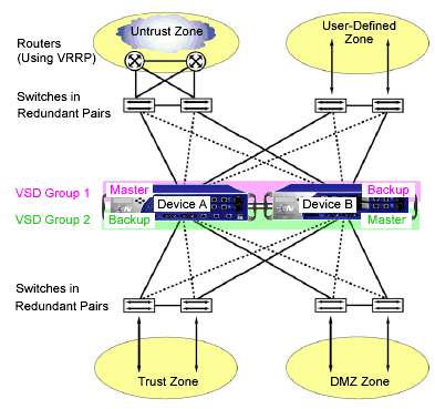 RSMLT routing topologies providing an active-active router concept to core SMLT networks.