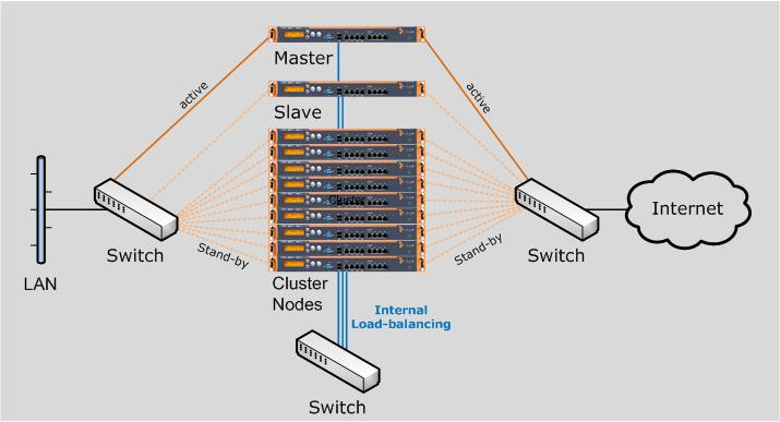 Deploying a Cluster System Installation The cluster functionality of Astaro Gateways adds scalability to the high availability feature.
