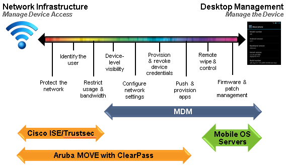 36. Is ClearPass Mobile Device Management (MDM)?