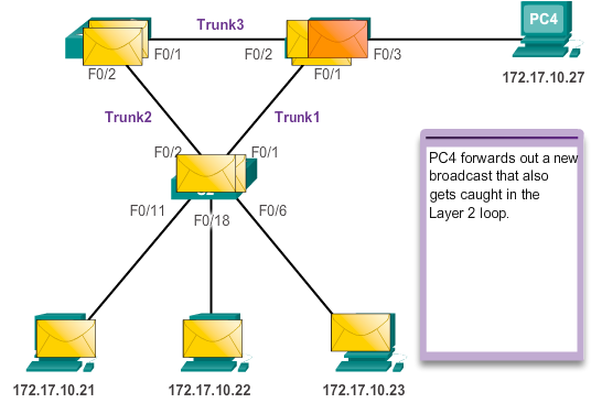 PURPOSE OF SPANNING TREE ISSUES WITH