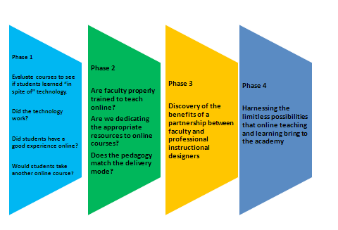 FIGURE 3. Changing Focus for Four Phases of Evaluation of Online Courses Online learning technology has advanced in phases.