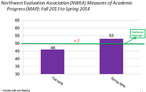 The results from the Northwestern Evaluation Association (NWEA) Measures of Academic Progress (MAP) assessment provide another example of LEARN students academic growth.