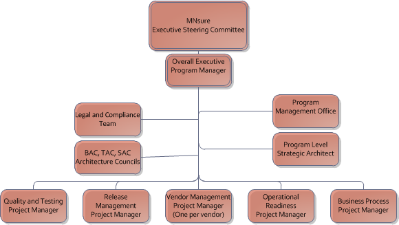 Potential Technical Program Governance Structure 1.