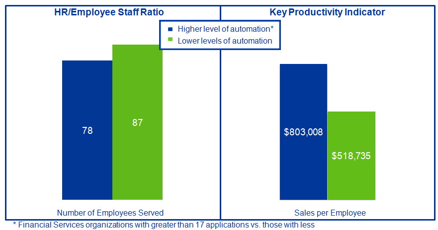 Key Finding: Service Delivery Improvements Delivered Cost Reductions and Ushered in More Automation; Focus on TM and BI is Linked to Highest Financial Performance 160
