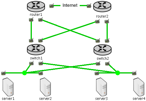 5.6. TESTING REDUNDANT BACKUP STRATEGIES 51 the new network after duplicating routers and switches. There are two switches, each of them connected to a separate router.