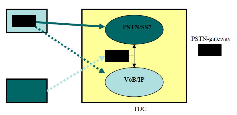 Voice interconnection: Denmark TDC currently offers both TDM and IP interconnection to alternative operators.