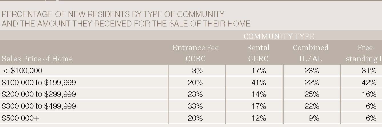 15 Income Although some very affordable CCRCs are available, most CCRC residents represent the middle- or upper-income brackets.