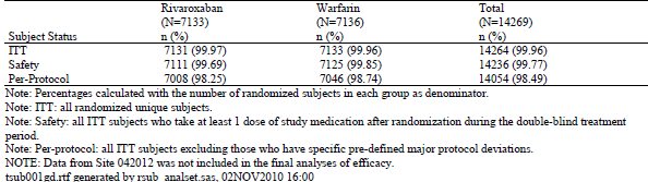 Table 1: Summary of analysis sets. Study Results Results Summary Subject Disposition and Baseline Among the 14,236 subjects in the safety population, a total of 12,064 (84.