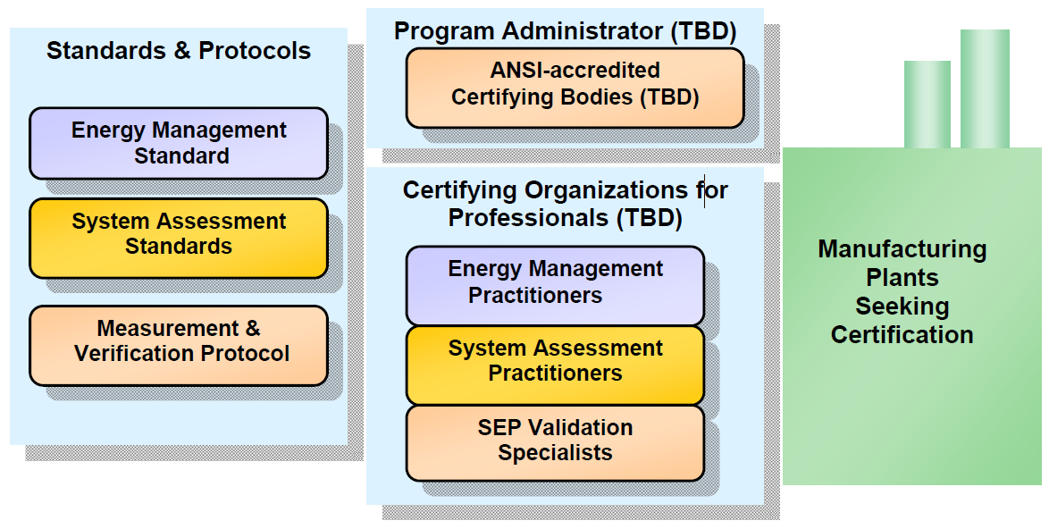 Superior Energy Performance Program Design The program accommodates: Maturity of plant s energy management program Level of verification desired Business cycle/climate Three program tiers: PARTNER