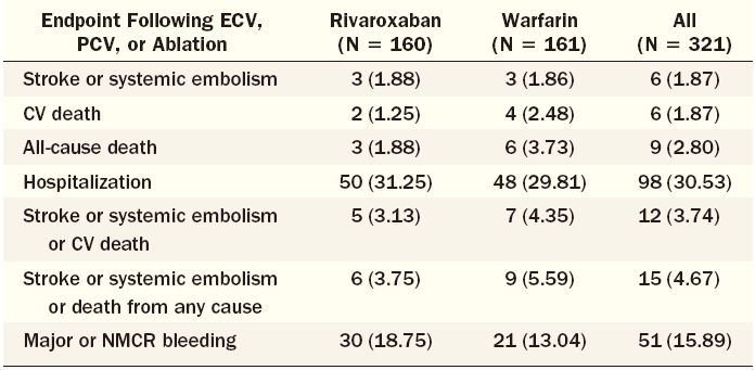 DC cardioversion on NOAC Outcomes After Cardioversion and Atrial Fibrillation Ablation in Patients Treated With Rivaroxaban and Warfarin in the ROCKET AF Trial