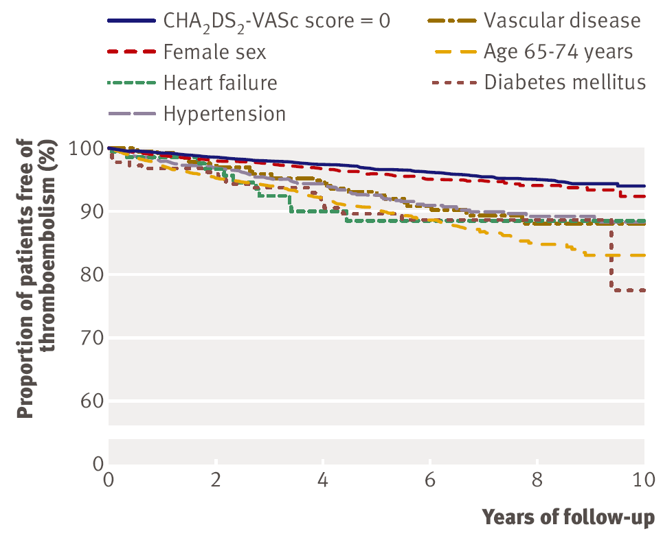 CHADS 2 vs CHA 2 DS 2 -VASc All patients with AF not treated with VKA in Denmark 1997-2006 73.