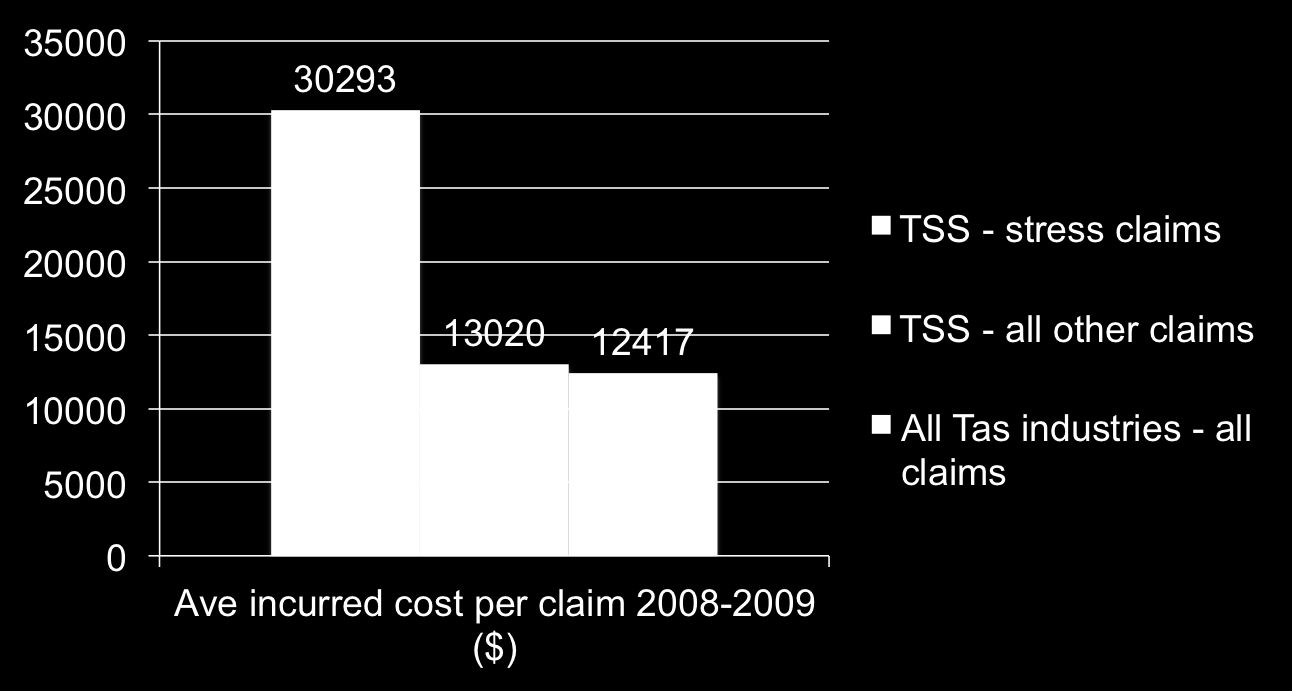 Average cost of claims in Tasmania References: WorkCover Tasmania (2009) Tasmanian State Service