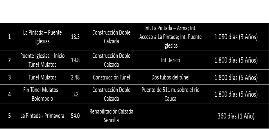 Highlights Colombian Road Concessions CONEXIÓN PACIFICO 2 On June 3 rd, the ANI awarded the first concession project led by Grupo Odinsa under the government s 4G program.
