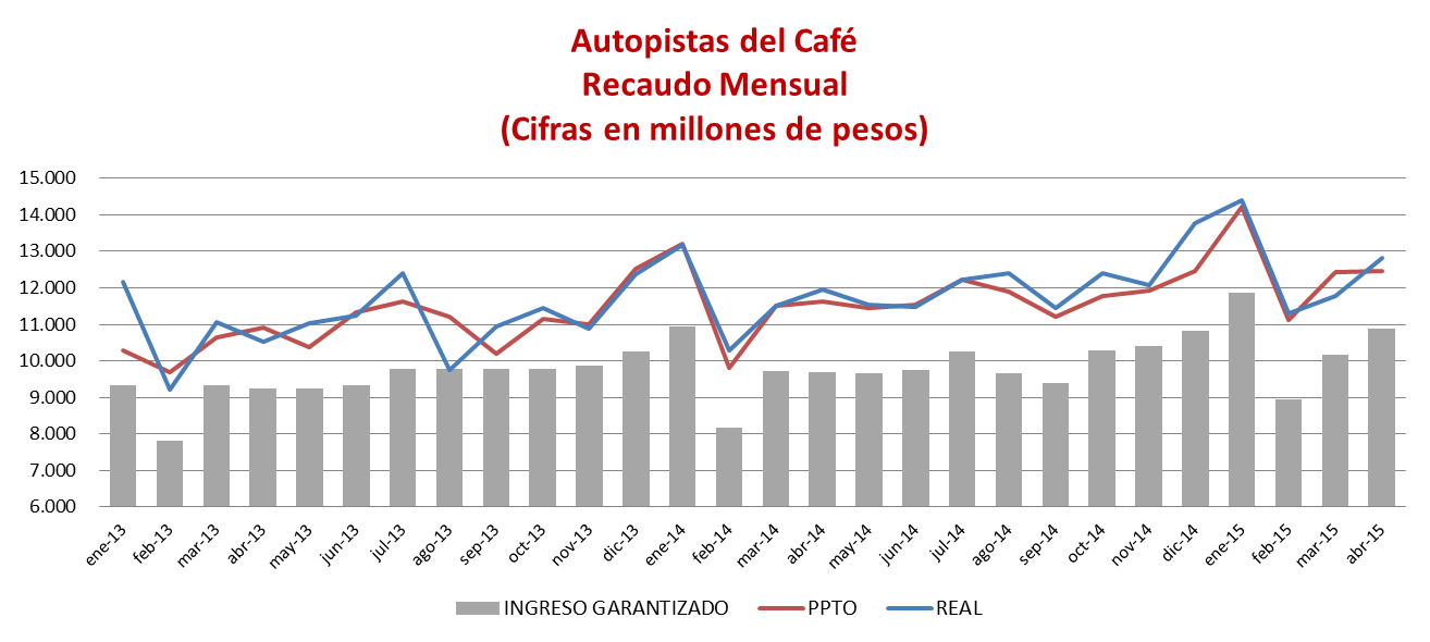 Highlights Colombian Road Concessions AUTOPISTAS DEL CAFÉ S. A. When comparing 1Q2015 with 1Q2014, we evidence traffic and toll collection increases above economic growth; Traffic increased 4,96%, totaling 2.