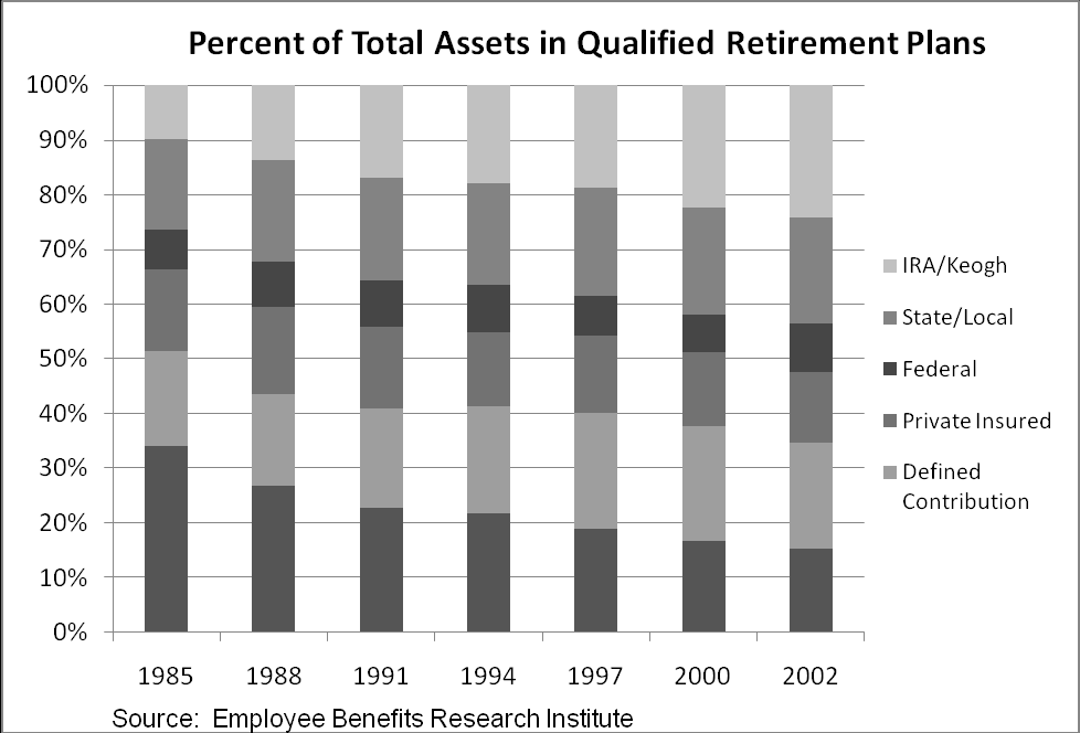 By looking at the chart on the next page, it is evident that IRAs and defined contribution plans, where employees are responsible for contributing to their own retirement, are growing while other