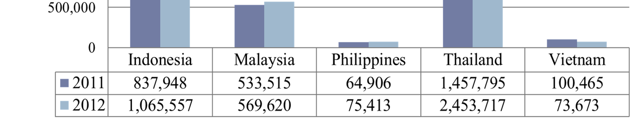 Car Production & Share, 2012 Growth +42% Total ASEAN 2011: 2.99 million units 2012: 4.