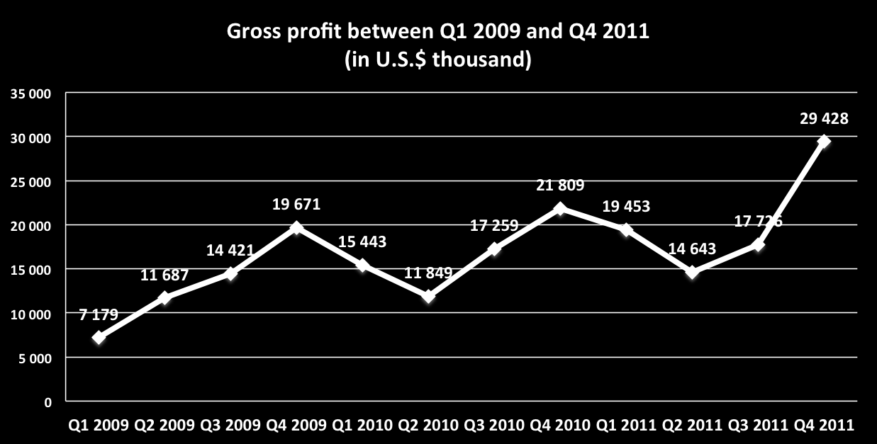 Gross profit before currency movements: Gross profit before currency movements in 2011 increased by 15.72% to U.S. $ 81,126 from U.S. $ 70,103 in 2010.